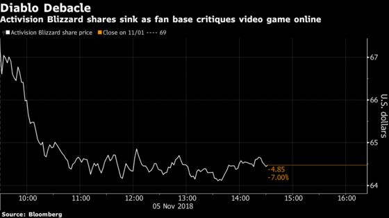 Activision Crashes as 'Diablo' Mobile Pits Analysts and Gamers