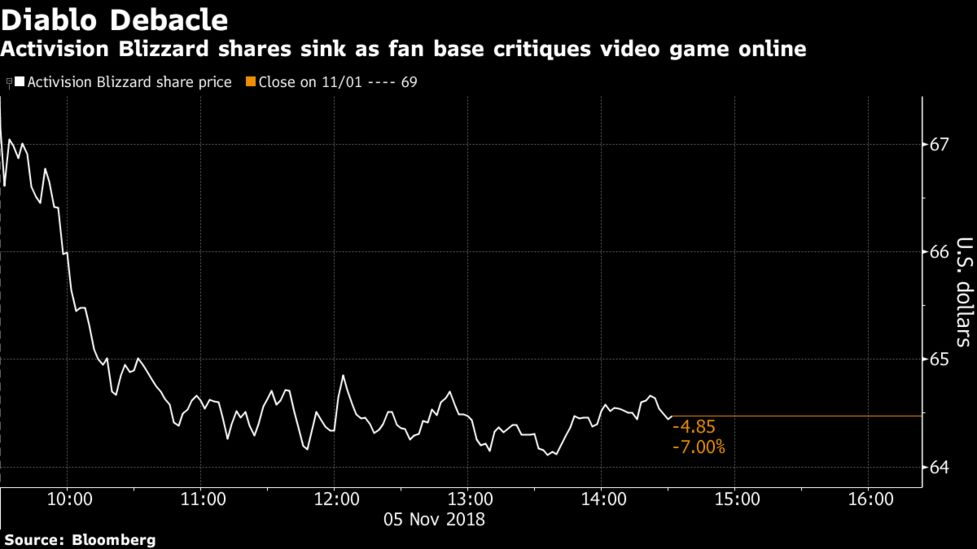 Activision Dives As Mobile Game Sparks Notmydiablo Outrage Bloomberg