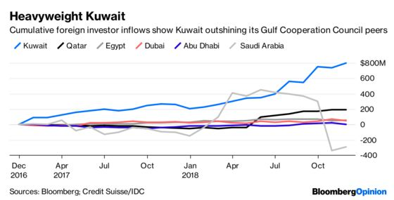 Arab States Should Beware of Indexes Bearing Easy Money