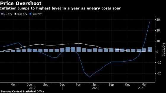 Polish Inflation Surges Even Before Virus Curbs Are Eased