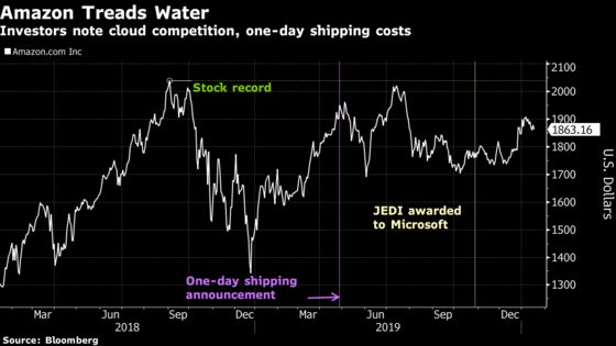 Amazon Is Left Out of Mega-Cap Tech Surge to Records