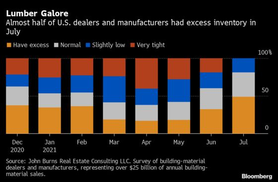 Half of Lumber Dealers Now Sit on Excess Inventory in the U.S.