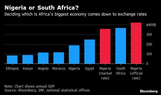 Dollar Rates Blur Winner in Battle for Africa's Biggest Economy
