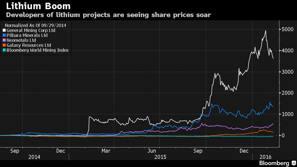 Battery Boom Heats Lithium Gains as Outback Mining Stocks Soar