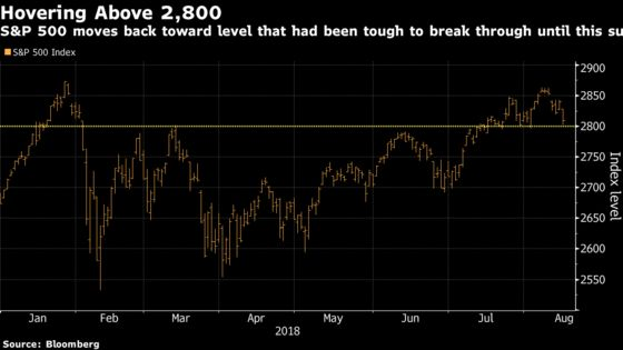 Dow, S&P 500 Test Key Support Levels With August Slump Deepening