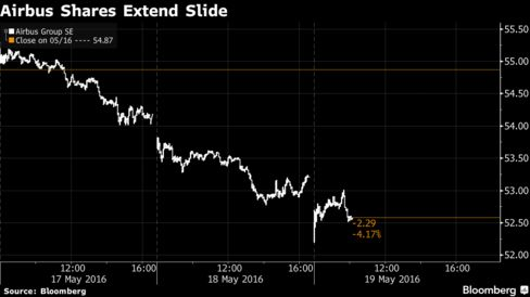 Airbus Shares Extend Slide