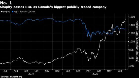 Fragility Lurks Behind Canada's $217 Billion Stock Market Bounce