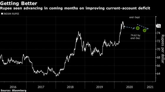 Oil Crash Couldn't Have Come at a Better Time for India's Rupee