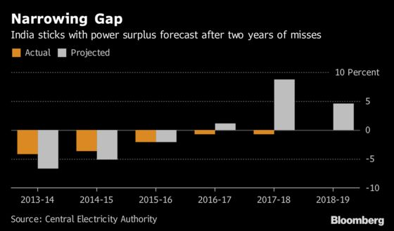 India Again Projects Power Surplus After Two Years of Misses