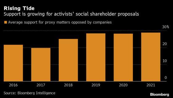Goldman, Citi Stave Off Investor Calls for Racial Audits