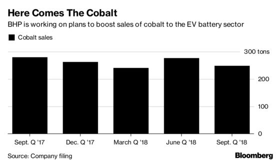 World's Top Miner Embracing the Boom in Electric Car Batteries