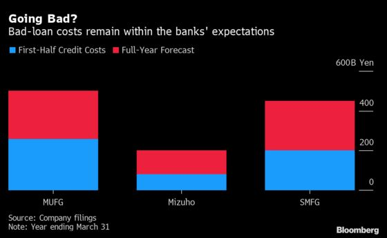 Japanese Banks Warn of Tougher Road Ahead After Solid Earnings