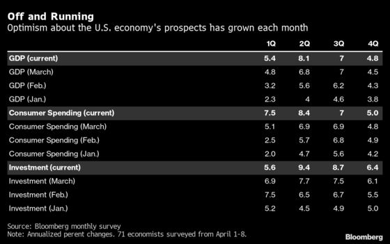 U.S. Growth Expectations Keep Mounting With Bigger Tailwind
