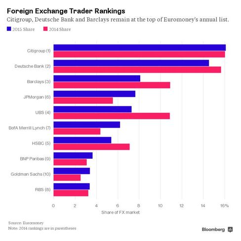 Foreign-Exchange Trader Rankings