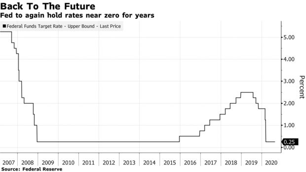 Fed to again hold rates near zero for years