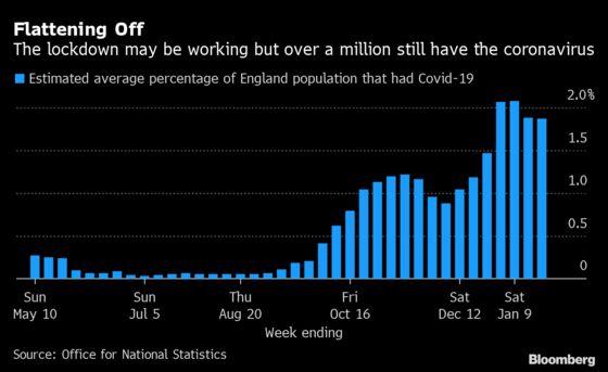 New U.K. Virus Strain Stabilizes in Most Regions During Lockdown