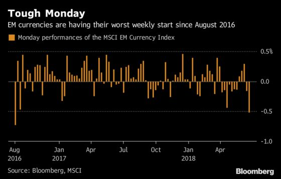 It's the Bleakest Monday for Emerging-Market Traders Since 2016