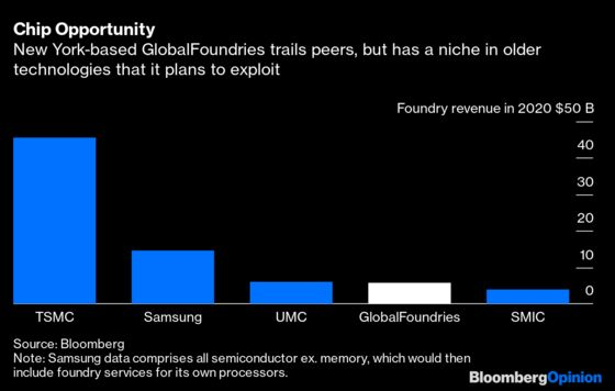 A Forgotten Chipmaker May be Key to Ending theGlobal Shortage