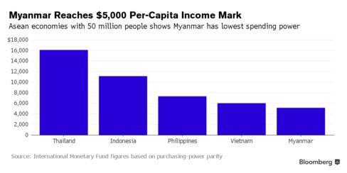 Myanmar passes $5,000 per-capita income level this year