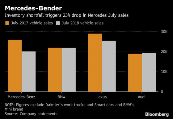 Mercedes-Benz 23% Sales Plunge in July Puts U.S. Crown at Risk