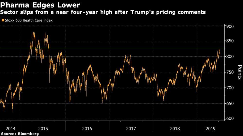 European Drug Stocks Hit, Even as Trump Price Plan Seen as Noise