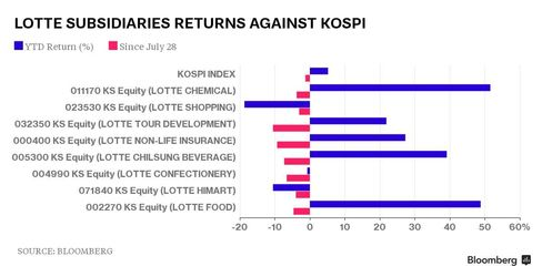 Lotte subsidiaries returns against Kospi Index