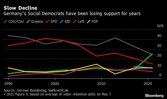Scholz Pitches Taxing the Rich to Revive Bid to Succeed Merkel