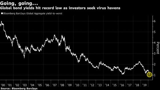 Hottest Bond Market in History Is Starting to Make Some Nervous