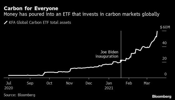 Big Money Joins Rush for Carbon, Fueling Bets Prices Will Soar