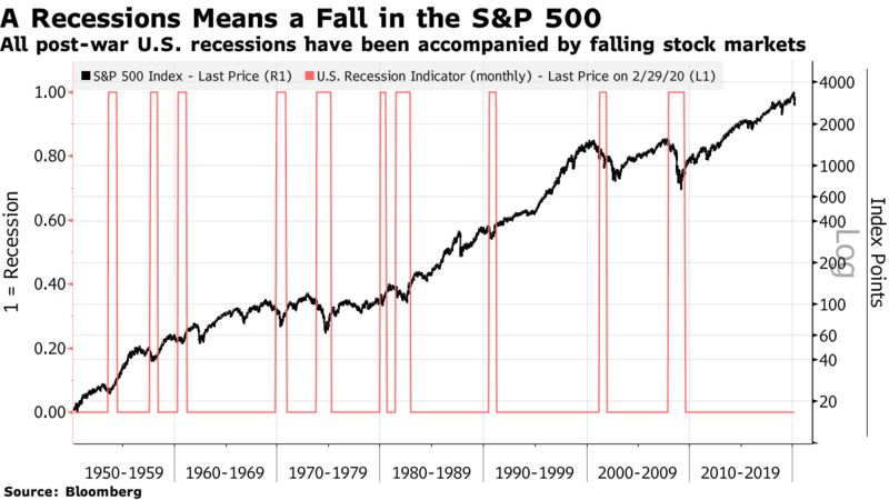 All post-war U.S. recessions have been accompanied by falling stock markets
