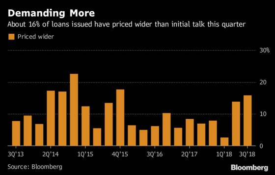 Leveraged Loan Buyers Are Losing Patience With Riskier Deals