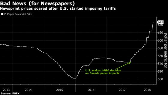 Papers Caught Up in Trade War See Tariffs Pushing Them Off Cliff