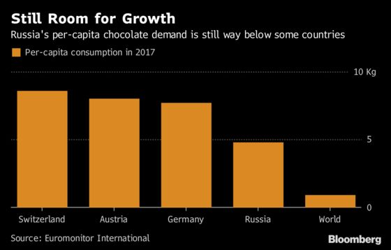 Russia's Love of Chocolate Is Helping Tighten World Cocoa Market