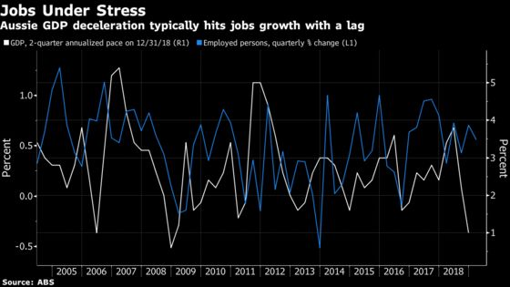 Australia's New Prime Minister Might Win the Election, Lose the Economy