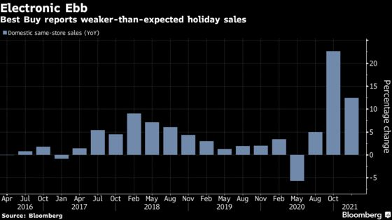 Best Buy Falls as Holiday Sales and 2021 Outlook Disappoint