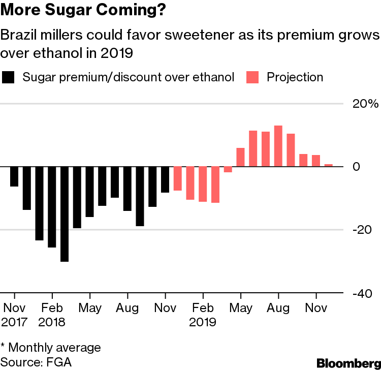 It's a Bitter End for Sugar as Investors Line Up for 2019
