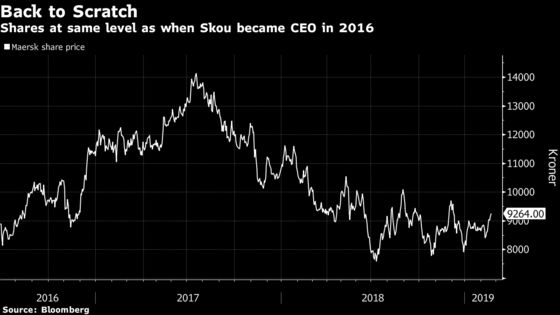 Maersk Shares Plunge on Slowing Economies and Trade Tensions