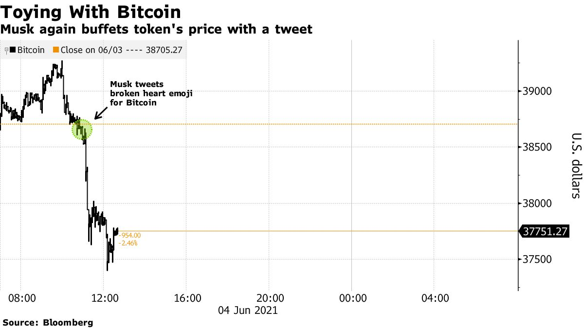 Musk again buffets token's price with a tweet