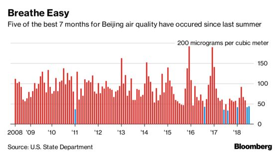 Beijing Enjoys the Bluest Skies in a Decade