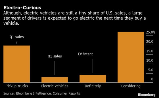 A Dry Pipeline Asks: Who Wants anElectric Car Now?