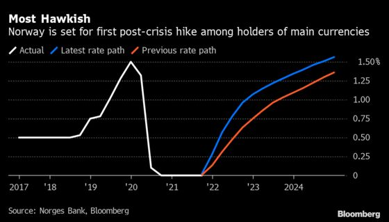 Norway Poised to Deliver First Post-Crisis G-10 Rate Hike
