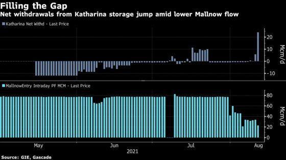 Europe's Natural Gas Crunch Deepens