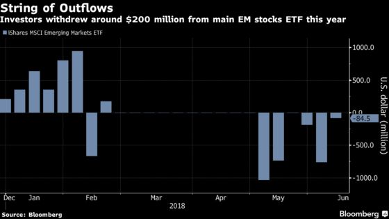 Investors Yanking Cash From EM ETFs See Little Reason to Return