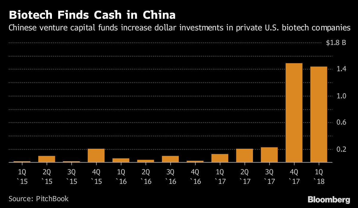 Chinese Money Floods U S  Biotech as Beijing Chases New Cures