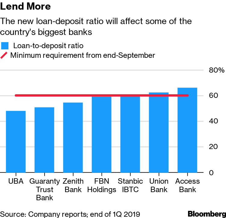 Growth-Hungry Nigeria Tells Banks to Use or Lose Their Money