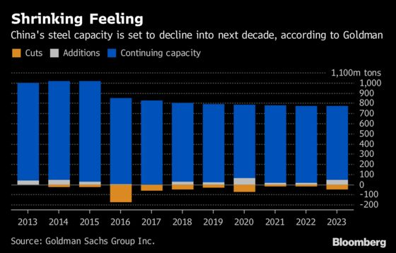 China's Steelmakers Are Smashing Production Records