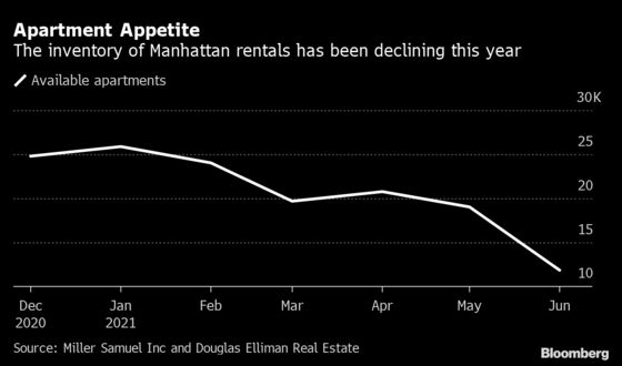 Manhattan's Apartment Glut Eases as Renters Race to Sign Leases