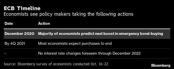 ECB Seen Preparing More Aid as Virus Spread Derails Economy