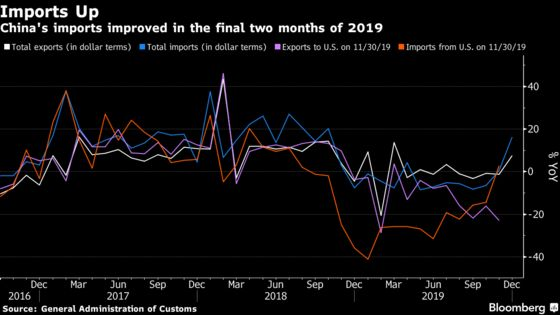 China's 2019 Exports Edged Up as Total Trade With U.S. Declined