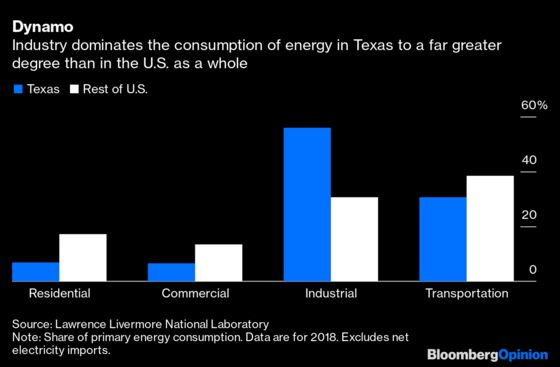 Texas and Energy: The Alone Star State